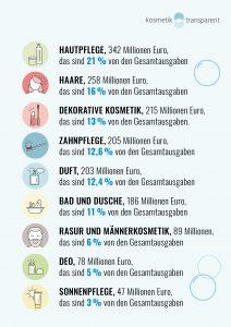 Haut- und Körperpflege in Österreich nach Produktgruppen